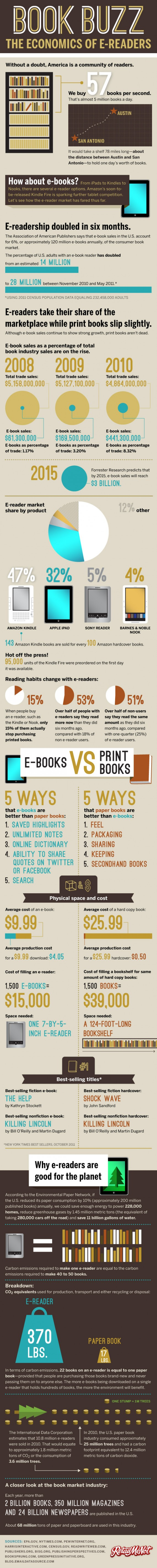 infographic-ebook-readers